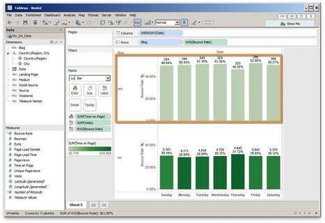 Analytique : Guide pour débutants sur la visualisation de données   people ideas and projects   Scoop.it