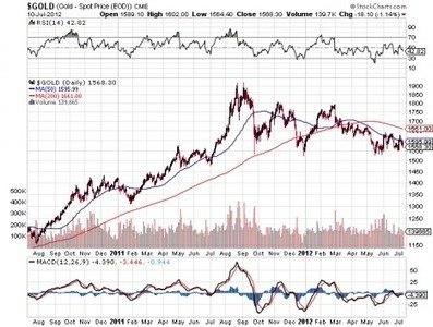 Ed Steer on #Silver Shorts | Gold and What Moves it. | Scoop.it
