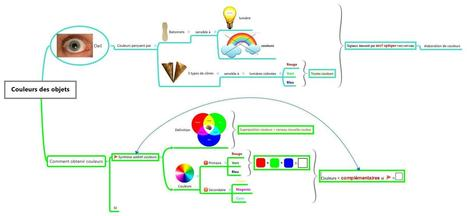 Mind Mapping - Les couleurs des objects | Créat... | Neuro Education | Scoop.it