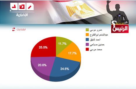 100 % ? | Égypt-actus | Scoop.it
