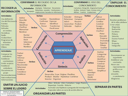 Taxonomía de Bloom - Esquema para Redactar Competencias   #Infografía…   Contenidos Digitales   Scoop.it