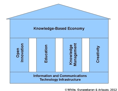 The Foundation of the U.S. Knowledge-Based Economy   HR with Impact   Scoop.it
