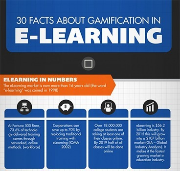 30 Facts About Gamification That Teachers Can't Overlook - Brilliant or Insane | Contests and Games Revolution | Scoop.it
