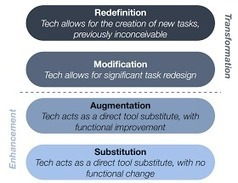 JTHS Instructional Technology: Are you using technology to transform instruction or is it simply replacing the old ways of doing things? | Herramientas tic y otros | Scoop.it