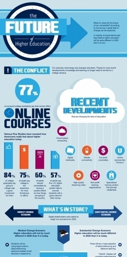 The Future of Higher Education Infographic | e-Learning Infographics | Data Visualization | Scoop.it