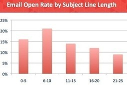 The Most Effective Email Subject Line Length | Email Marketing Virtual Assistant | Scoop.it