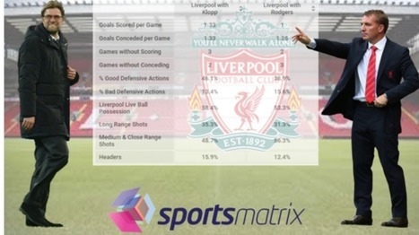 What has changed in Liverpool's play when examining the eight league games under Brendan Rodgers and comparing them with the first nine games of Klopp's reign? | Football | Scoop.it