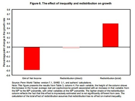 IMF: Reducing Inequality With Transfers Increases Growth   Sustain Our Earth   Scoop.it