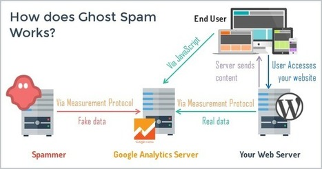 How To Stop Ghost Spam in Google Analytics with One Filter | Online Marketing Resources | Scoop.it