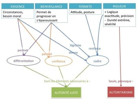 Questions de bienveillance   Bienveillance et enseignement   Scoop.it