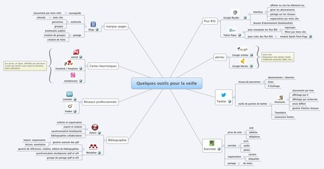 Quelques outils pour la veille - lendrizz - XMind: Professional & Powerful Mind Mapping Software | Medic'All Maps | Scoop.it