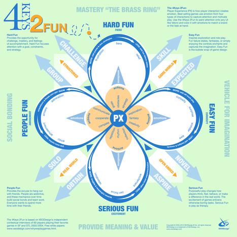 4 Keys 2 Fun by Nicole Lazzaro from XEODesign | Data Visualization | Scoop.it
