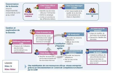 DSI & Big data : développez la proximité avec le Marketing et embarquez le dans la stratégie data | Universelweb agence web & communication | Scoop.it