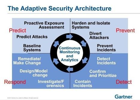 Gartner : quelles mesures prendre puisque vous SEREZ attaqué | Cybersécurité en entreprise | Scoop.it
