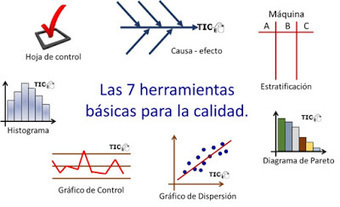 Matemáticas con Tecnología: Seven Basic Tools Of Quality - Introduction. | Mathematics learning | Scoop.it