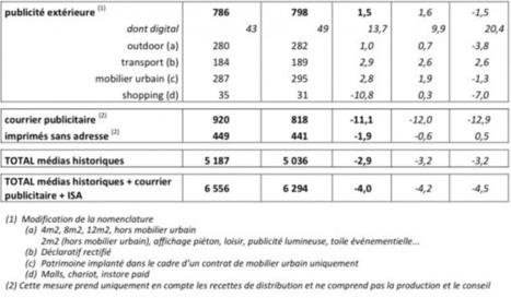 L'affichage digital publicitaire en hausse de près de 14% sur les trois premiers trimestres | DOOH | Scoop.it