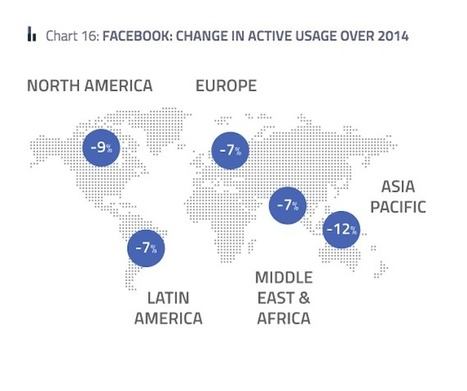 Facebook Was The One Network People Used Less In 2014 | e-learning in higher education and beyond | Scoop.it
