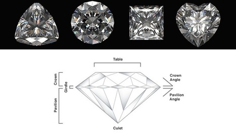 (EN) - Diamond Glossary of Terms | Handleys | Glossarissimo! | Scoop.it