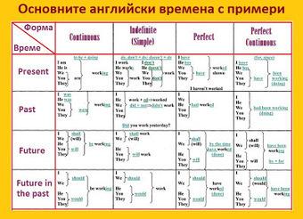 Таблица на основните английски времена с примери. | Английски език. | Scoop.it