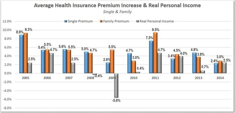 Health Insurance Premiums Are Rising Faster Than Income | health and wellness | Scoop.it