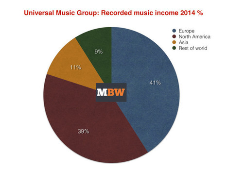 Universal Music Group sales fell 6.7% in 2014 - as EU income overtook America   Sleep and Dreams   Scoop.it