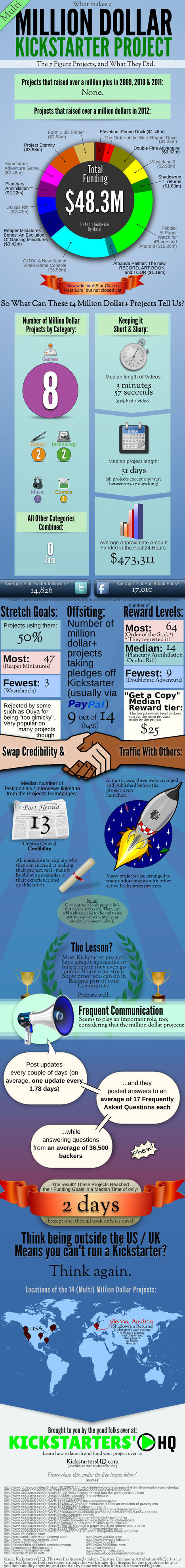 What Makes a (Multi-)Million Dollar Kickstarter Project? (Infographic) | Startup universe | Scoop.it