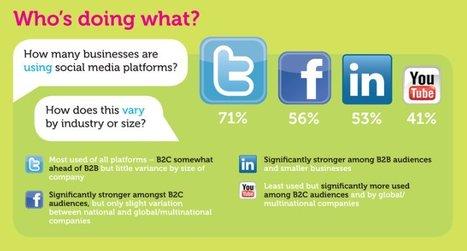 Social Media Benchmark | Business Communication 2.0: Social Media and Digital Communication | Scoop.it