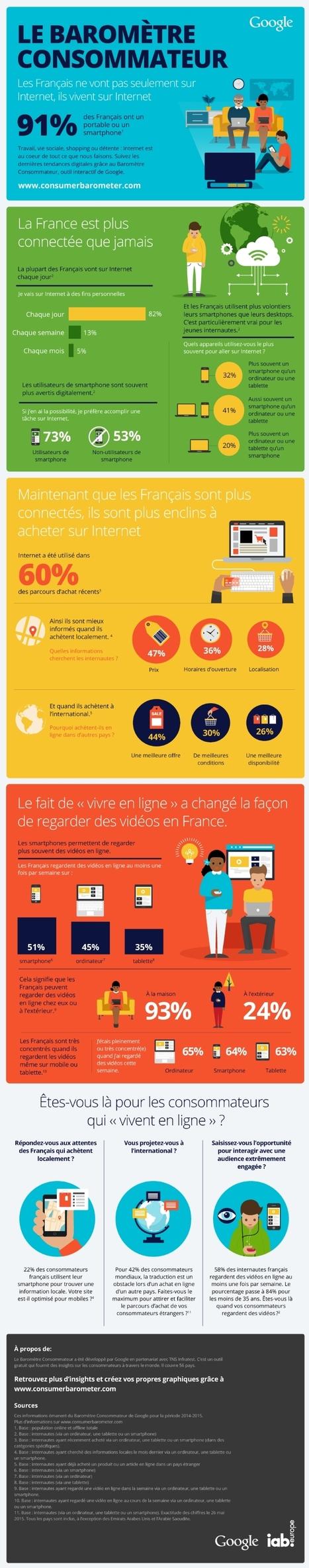 Infographie | [Infographie] La baromètre consommateur 2015 de Google | transition digitale : RSE, community manager, collaboration | Scoop.it