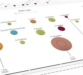 The Startup Universe: awesome data visualization | Growth 2020 | Scoop.it