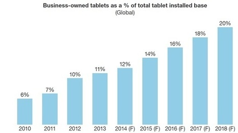 Tablette en entreprise : la bataille est lancée entre l'iPad, Android, et Windows | Formation 3.0 | Scoop.it