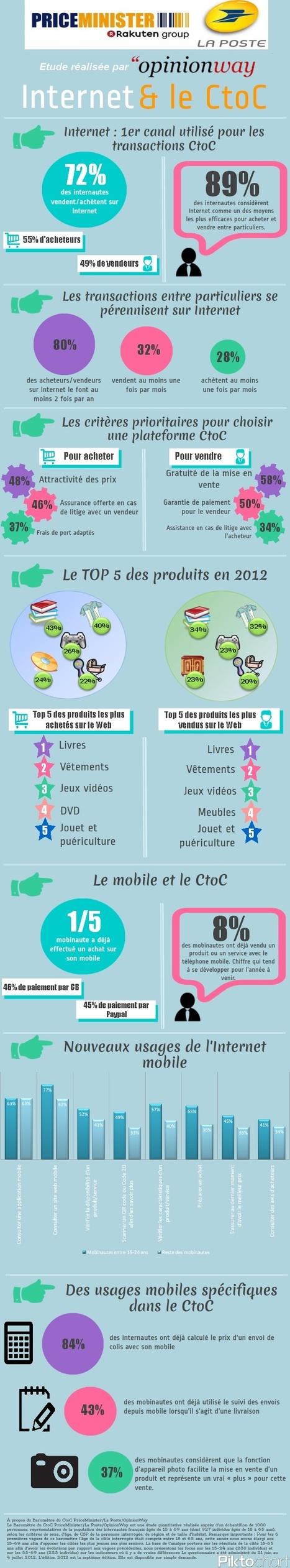 ecommerce : Les tendances 2012 du marché C to C sur le web   Maxime.Larchey News   Scoop.it