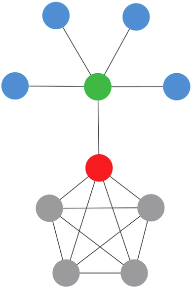 Eigencentrality based on dissimilarity measures reveals central nodes in complex networks | networks and network weaving | Scoop.it