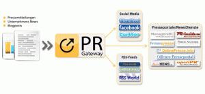 Wie mache ich gute Online PR für Blogs? Ein Interview mit PR-Gateway | BlogProfis.de Blog Marketing | Public Relations - PR | Scoop.it
