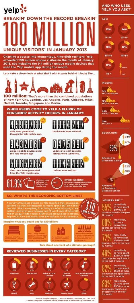 Les chiffres clefs de Yelp #infographie | Sphère des Médias Sociaux | Scoop.it