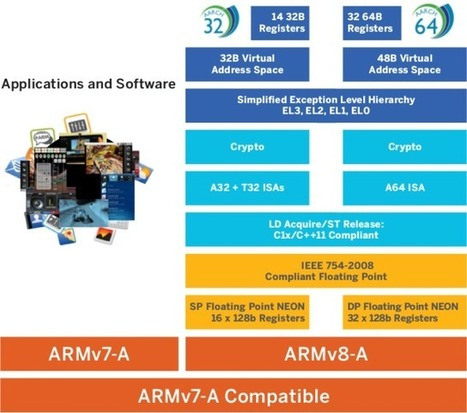 ARM and Qualcomm Release a New Guide About 32-bit to 64-bit SoCs | Embedded Systems News | Scoop.it