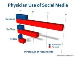 Physicians, Risk and Opportunity in the Digital Age | #HITsm | Scoop.it