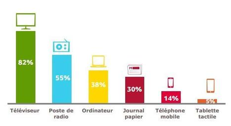 France : Internet devant la presse papier pour s'informer | Les médias face à leur destin | Scoop.it