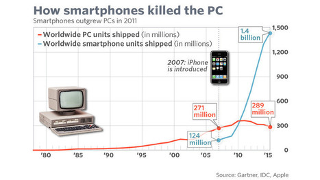 The rise and fall of the PC in one chart | Business Video Directory | Scoop.it