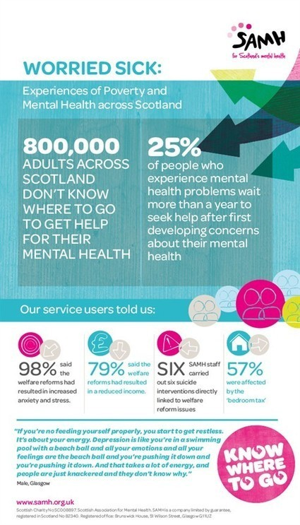Scottish Association for Mental Health :: Worried Sick: Experiences of Poverty and Mental Health across Scotland | Mental ill Health Scotland | Scoop.it