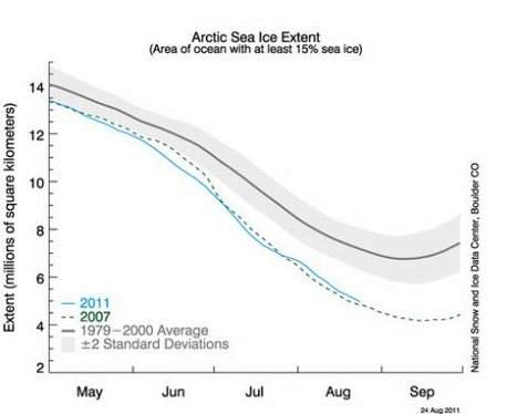 Graphs of the Day: Arctic Sea Ice and Volume | Inuit Nunangat Stories | Scoop.it