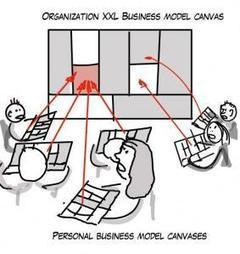 Can a Personal Business Model Be Combined with an Organizational One? | Design your Business | Scoop.it