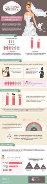 Infographic/Wedding Surgery | Ideal Face and Body | Scoop.it