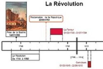 Générateur de frises chronologiques, gratuit et sans inscription | TIC et TICE mais... en français | Scoop.it