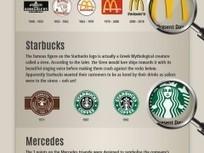 Infographie : L'historique des Logos | 2_Mercatique et marchés | Scoop.it