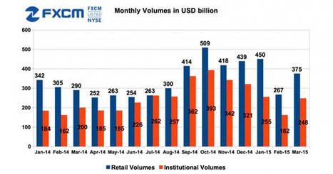 FXCM retrouve la croissance après l'inquiétude de février   Bourse   Scoop.it