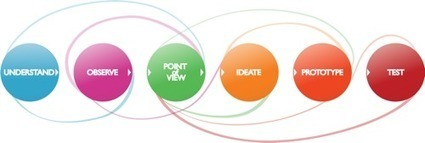 Steps in a Design Thinking Process | Design Thinking Stuff I Want to Remember | Scoop.it