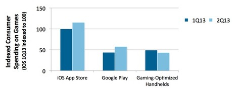 Google Play gaming revenue moves ahead of Sony and Nintendo portables, still trails Apple | Spy Hidden Camera in Delhi | Scoop.it