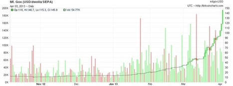 Why Bitcoin Is Like No Other Bubble We've Seen Before   Semantic Society   Scoop.it