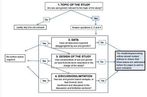 Rédaction Médicale et Scientifique | Actu'doc | Scoop.it
