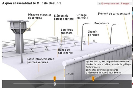 Le mur de Berlin en 3D   Pour la classe d'histoire-géographie   Scoop.it